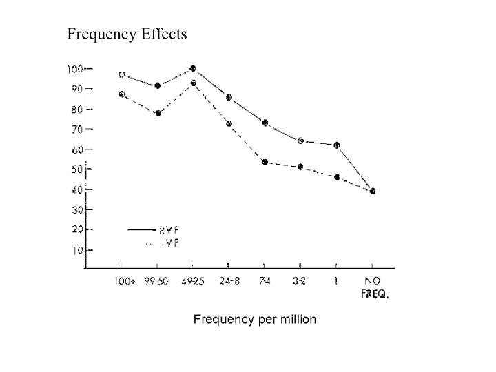 Frequency Effects