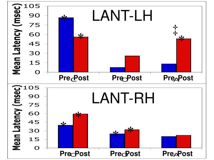 LANT-LH