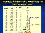 adequate numbers are necessary for valid comparisons