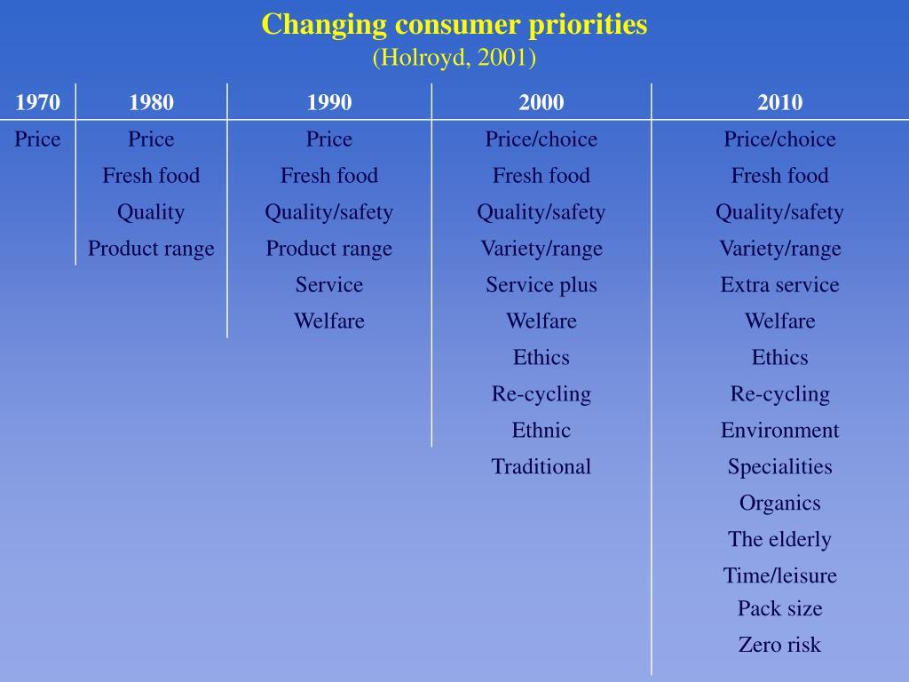 Changing consumer priorities
