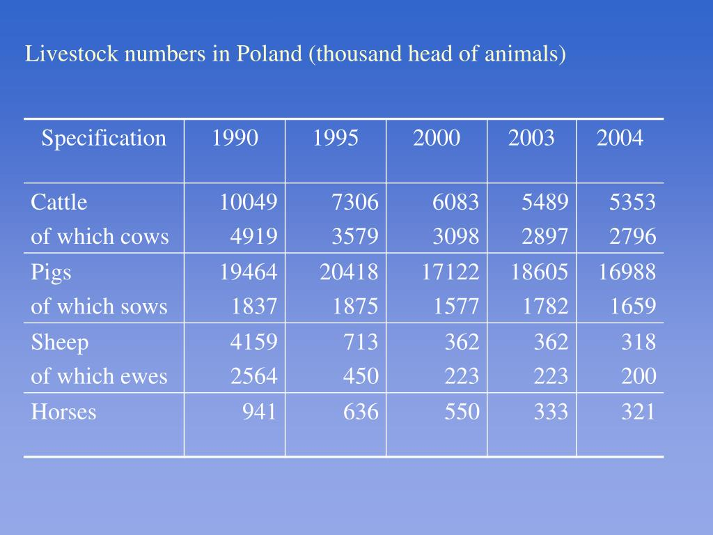 Livestock numbers in Poland (thousand head of animals)