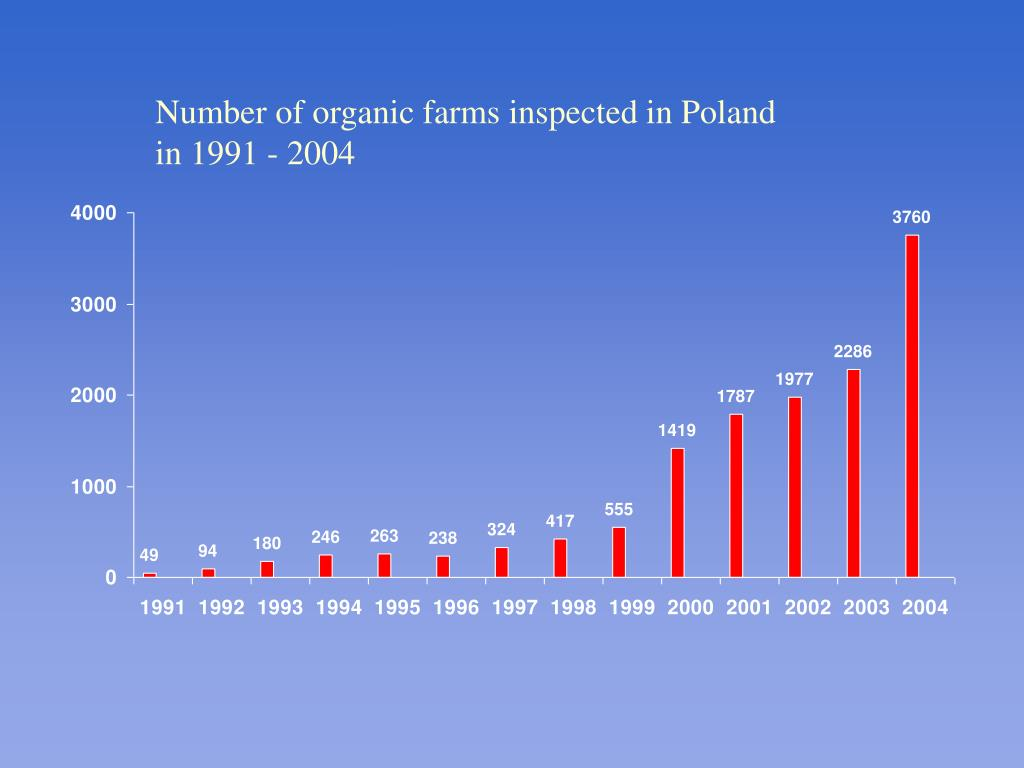 Number of organic farms inspected in Poland