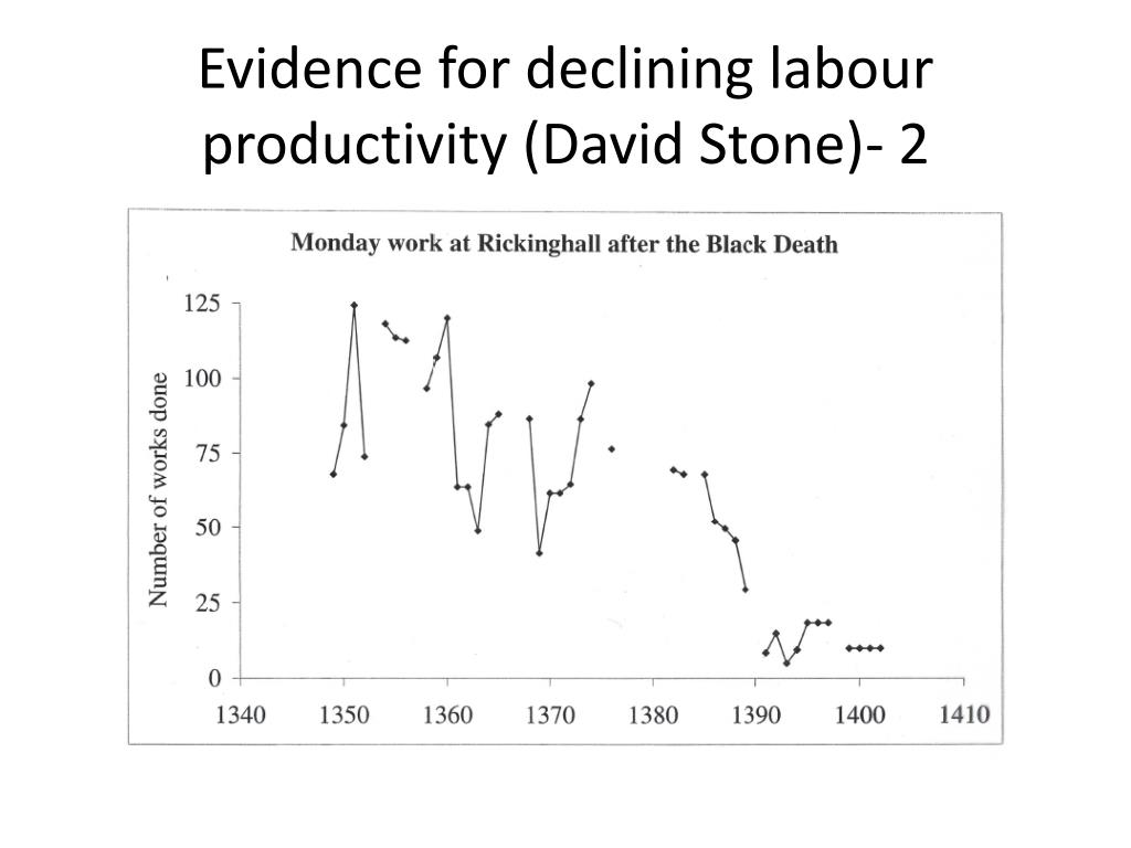Evidence for declining labour productivity (David Stone)- 2