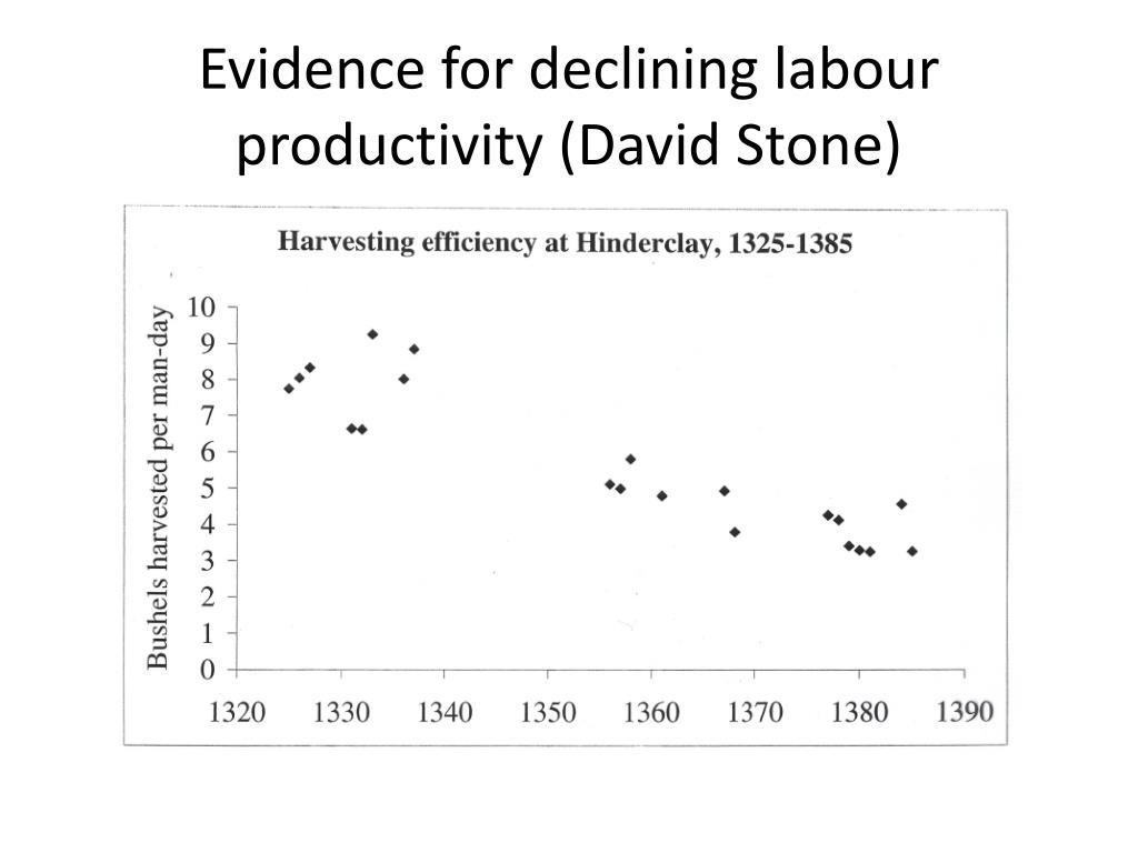 Evidence for declining labour productivity (David Stone)