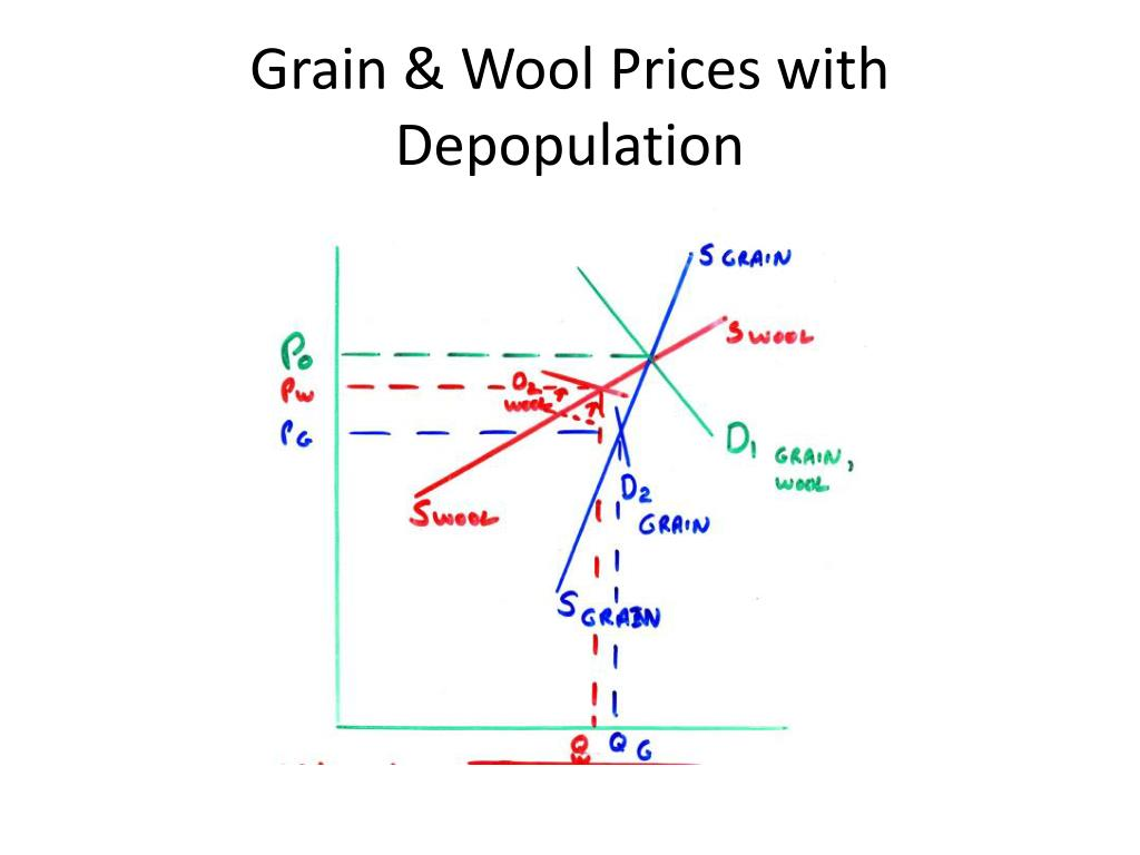 Grain & Wool Prices with Depopulation