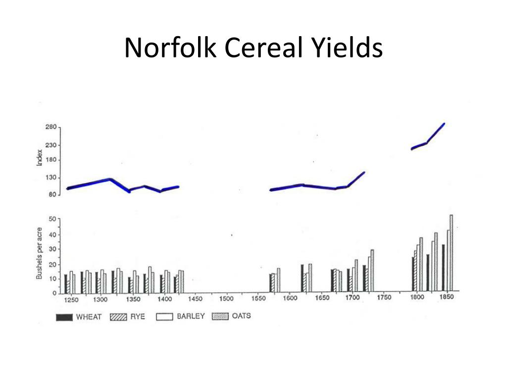 Norfolk Cereal Yields