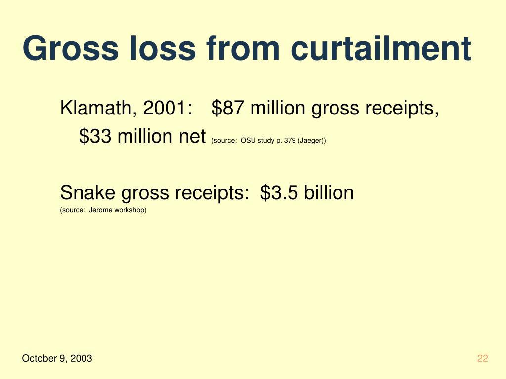 Gross loss from curtailment