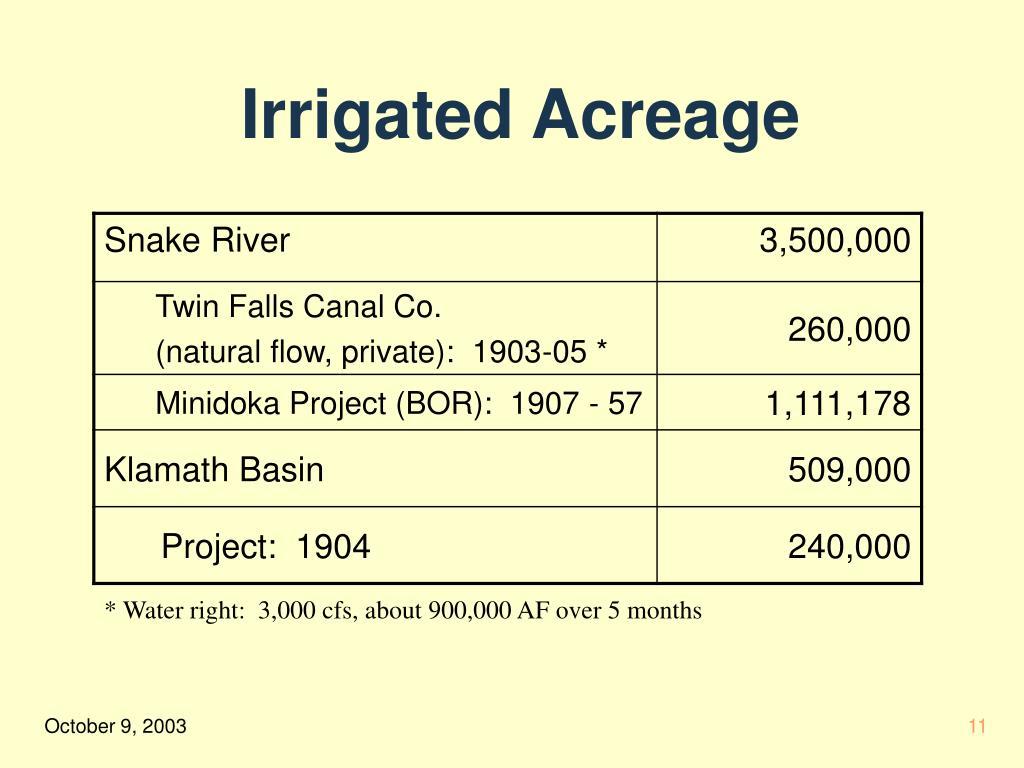 Irrigated Acreage