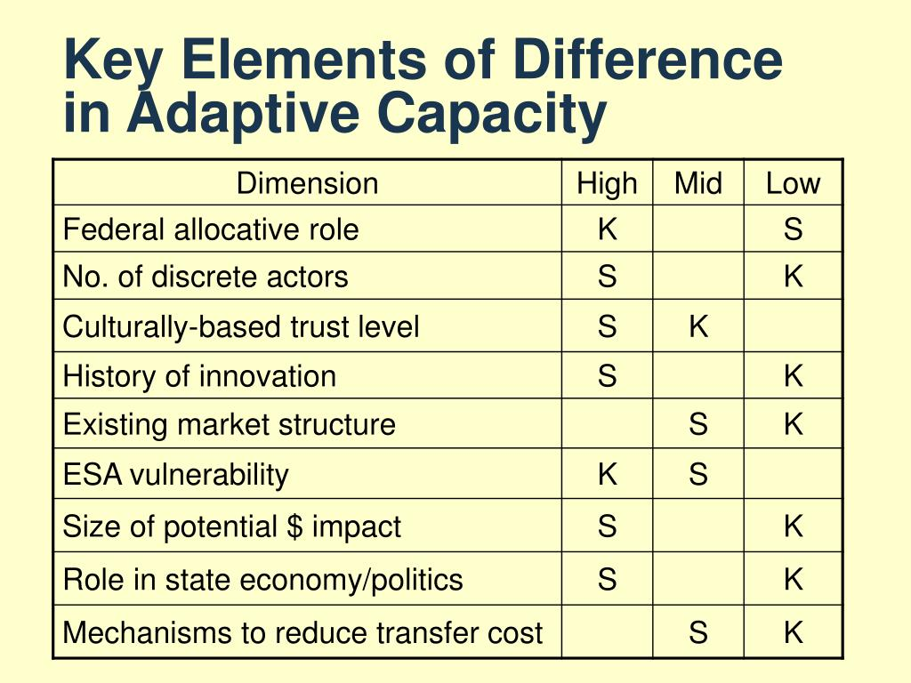 Key Elements of Difference in Adaptive Capacity