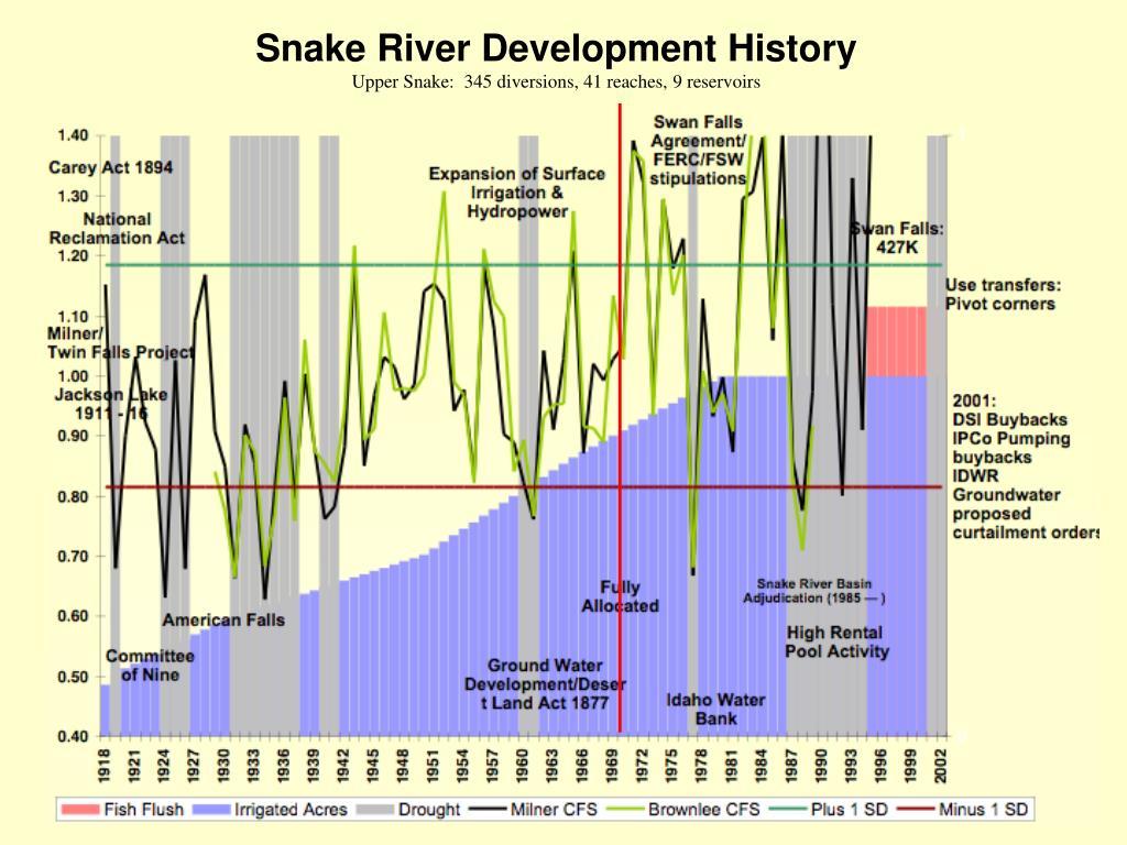 Snake River Development History