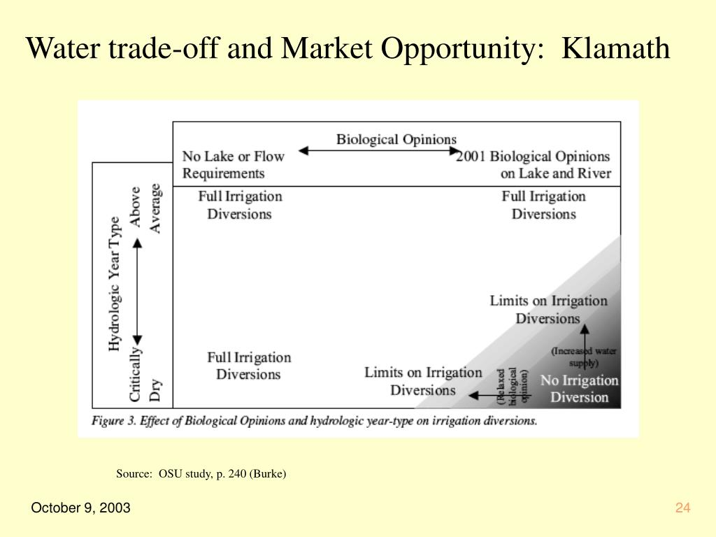 Water trade-off and Market Opportunity:  Klamath