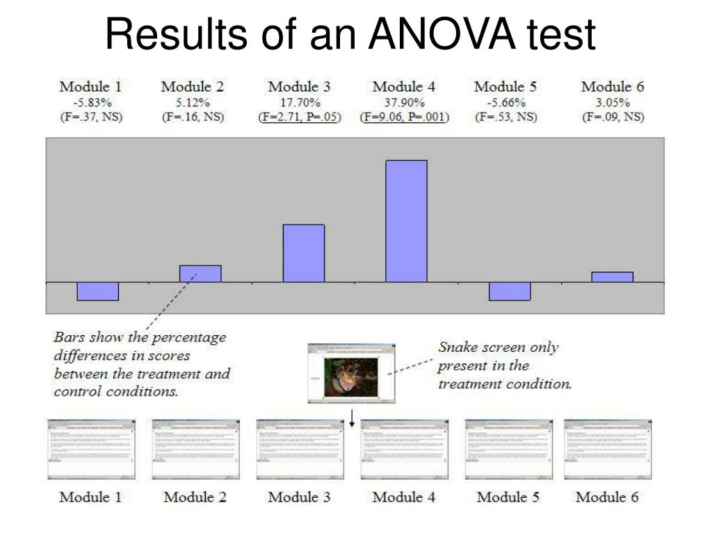 Results of an ANOVA test