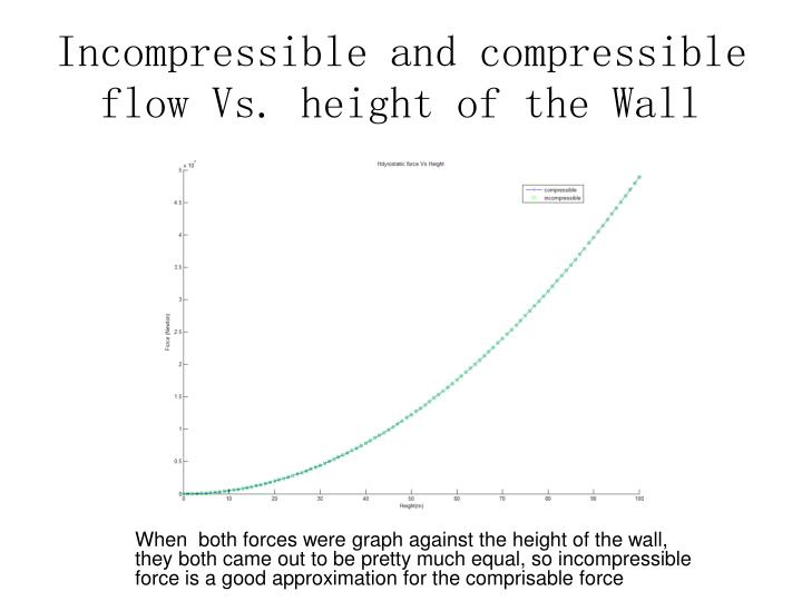 Incompressible and compressible flow Vs. height of the Wall
