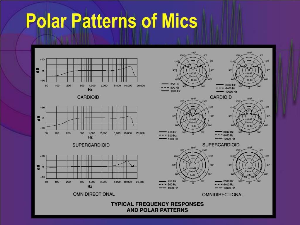 Polar Patterns of Mics