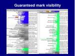 guaranteed mark visibility