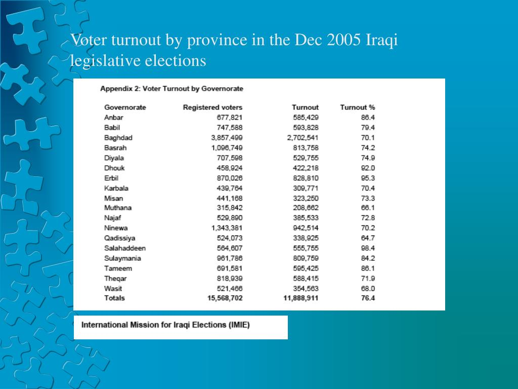 Voter turnout by province in the Dec 2005 Iraqi legislative elections