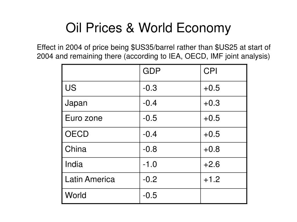 Oil Prices & World Economy