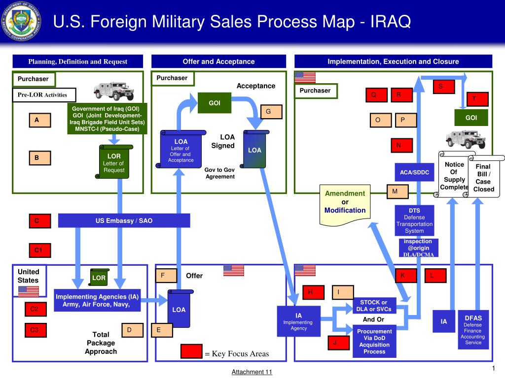 u s foreign military sales process map iraq