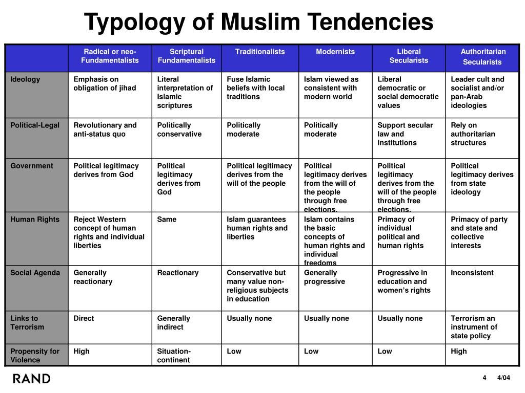 Typology of Muslim Tendencies
