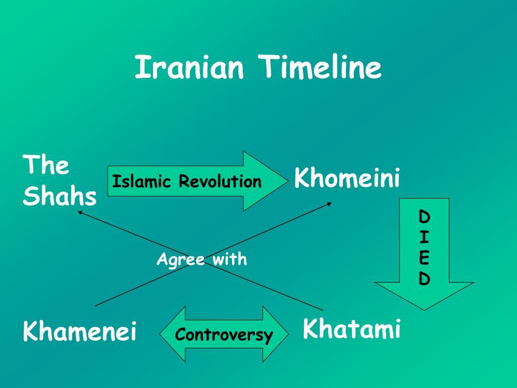 Iranian Timeline