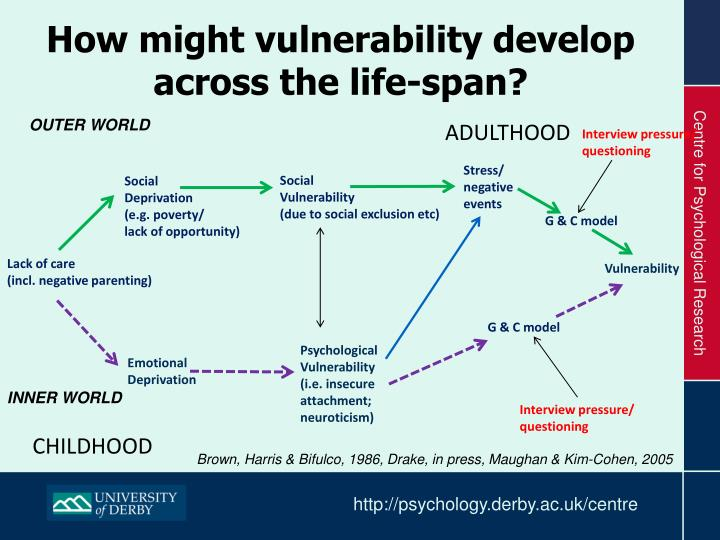 How might vulnerability develop across the life-span?