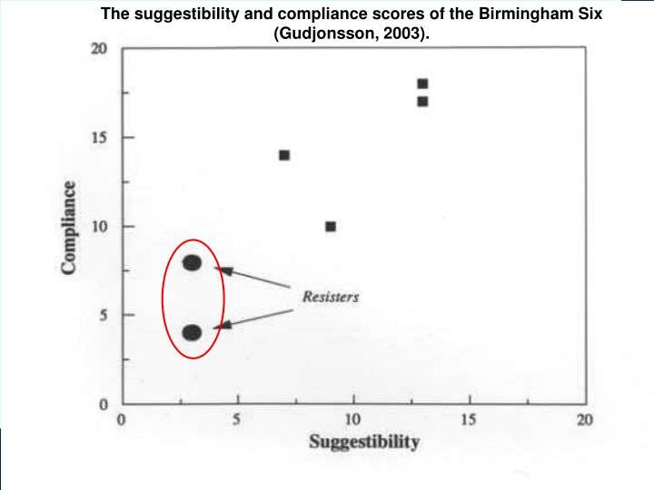 The suggestibility and compliance scores of the Birmingham Six