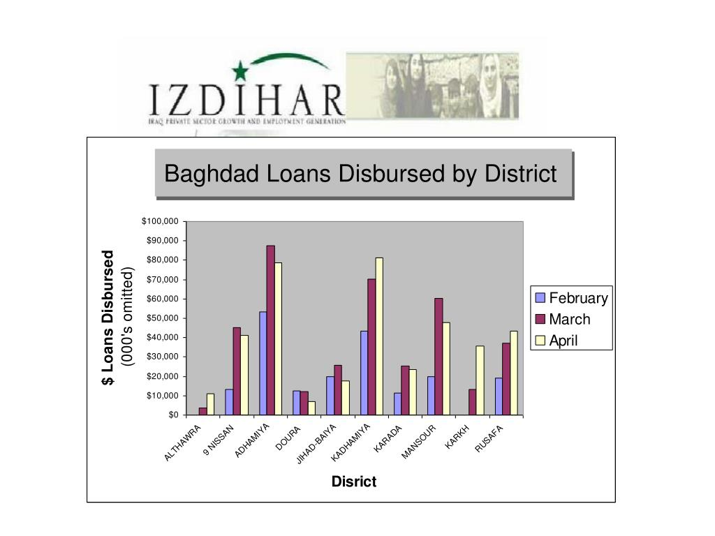 Baghdad Loans Disbursed by District