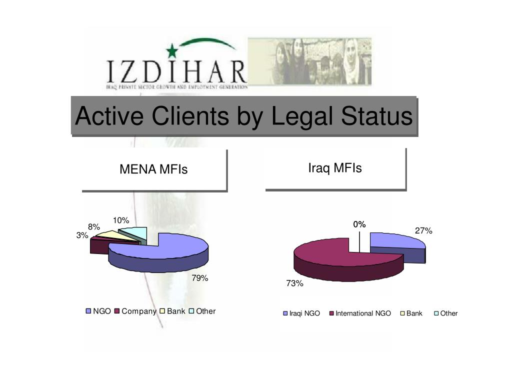 Active Clients by Legal Status