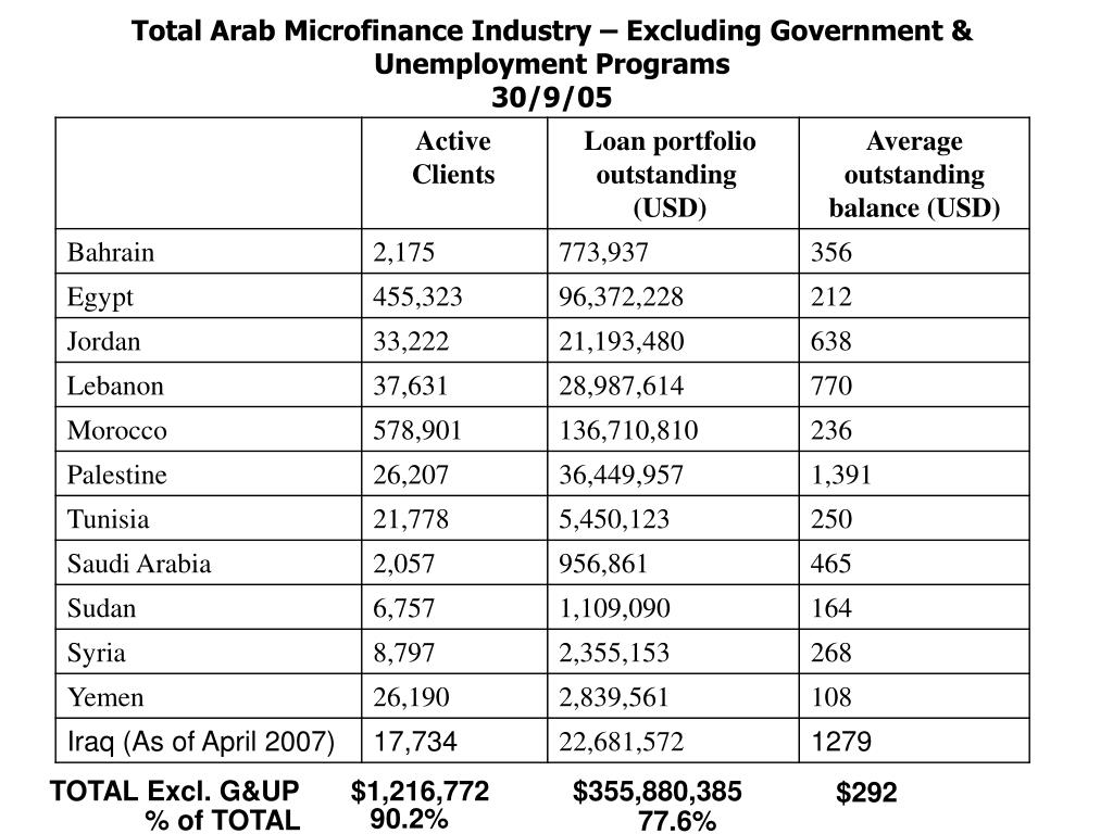 Total Arab Microfinance Industry – Excluding Government & Unemployment Programs