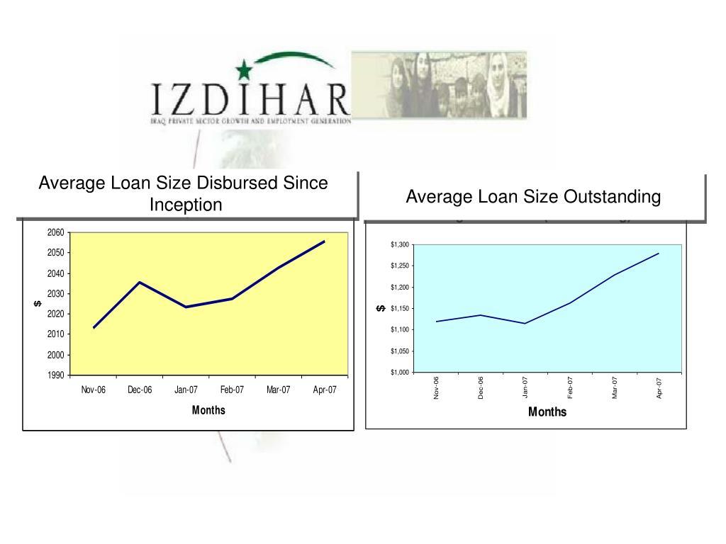 Average Loan Size Disbursed Since