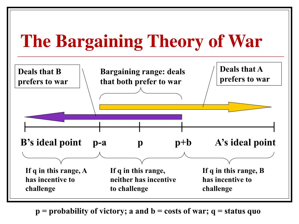 The Bargaining Theory of War