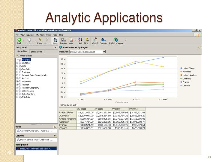 Analytic Applications
