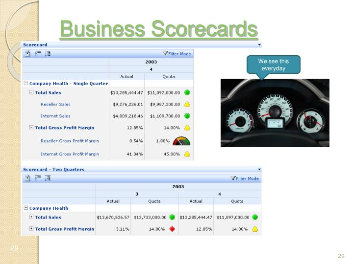Business Scorecards