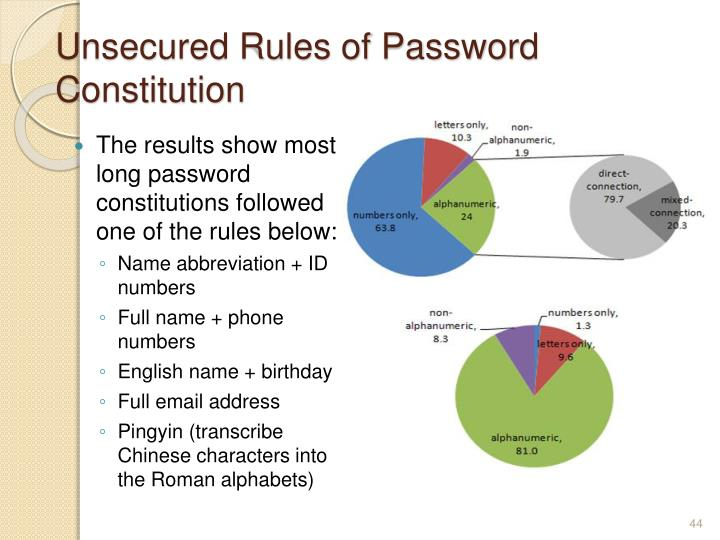Unsecured Rules of Password Constitution