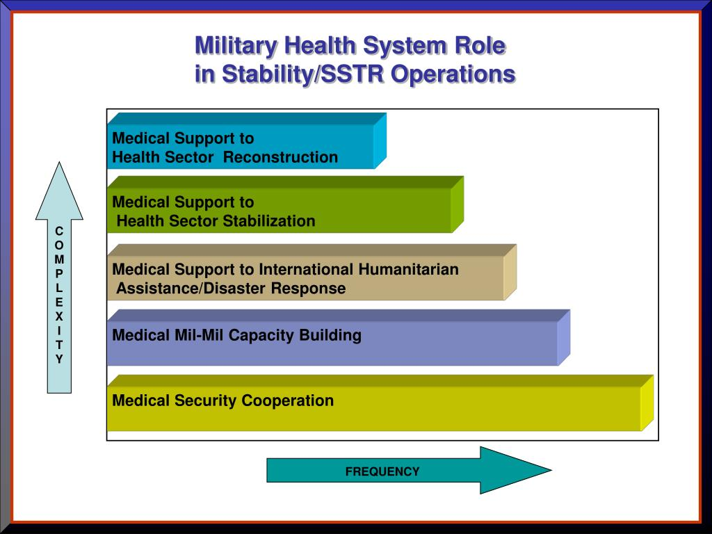 Military Health System Role