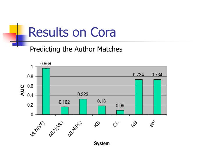 Results on Cora