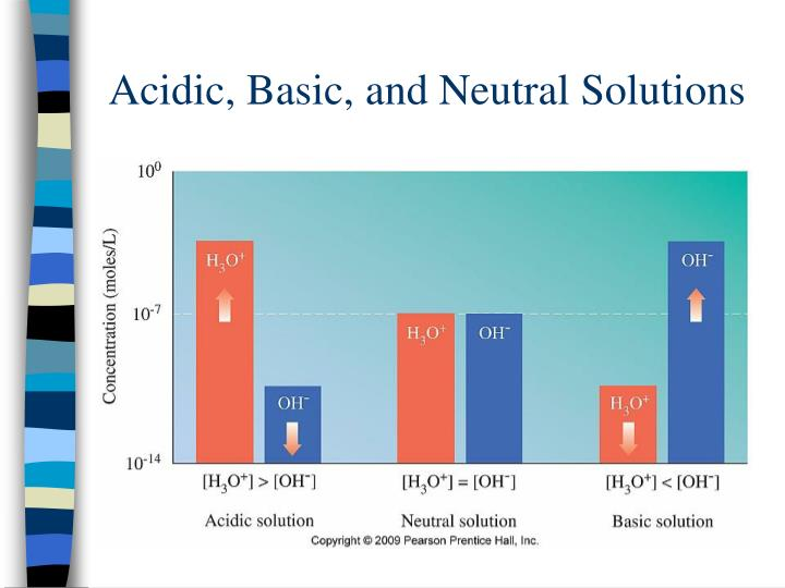 Acidic, Basic, and Neutral Solutions