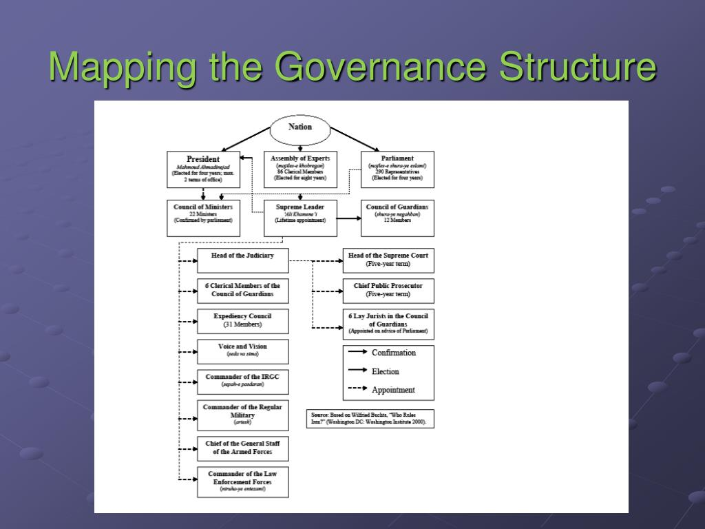 Mapping the Governance Structure