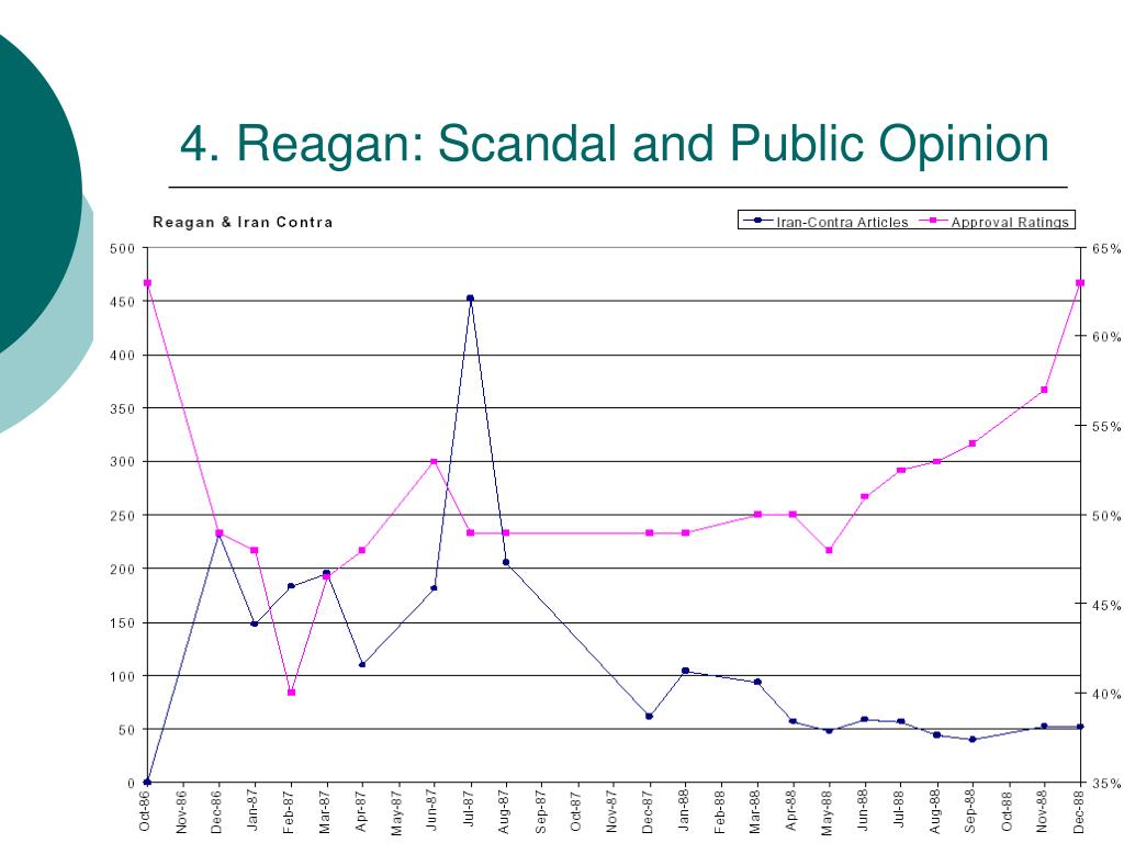 4. Reagan: Scandal and Public Opinion