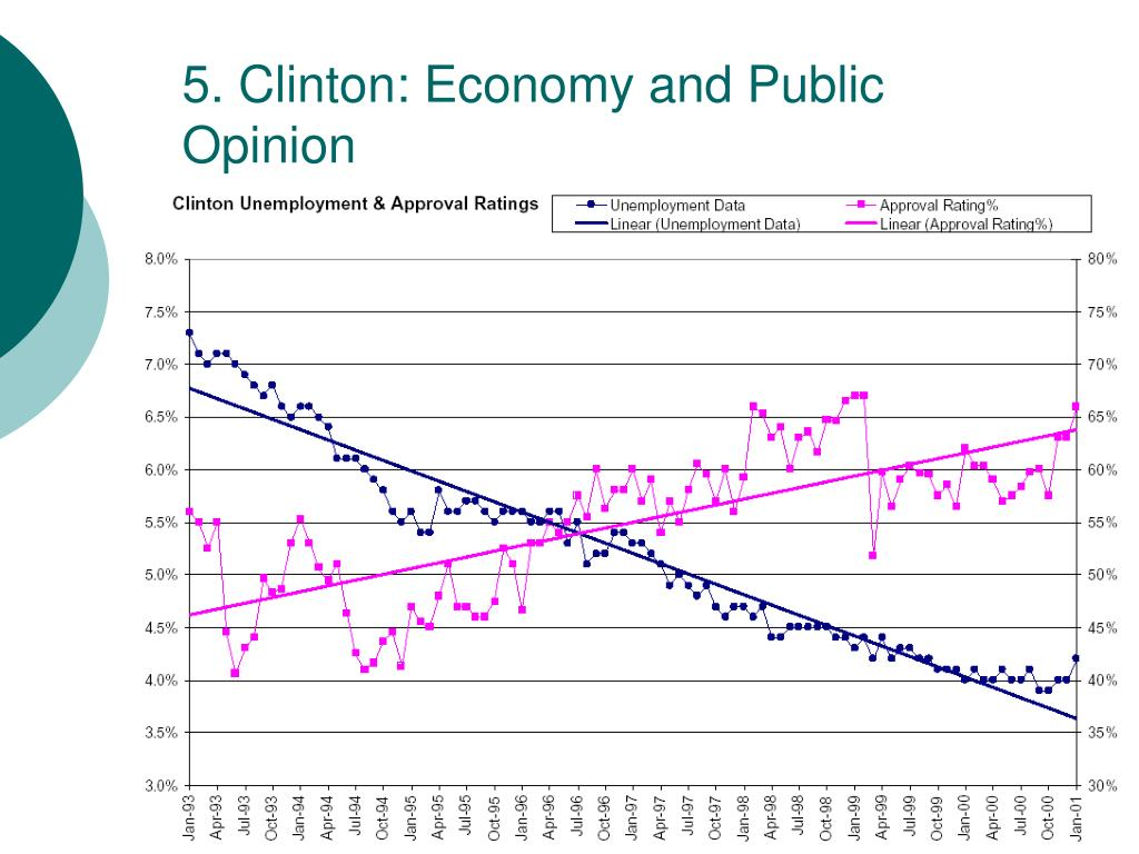 5. Clinton: Economy and Public Opinion