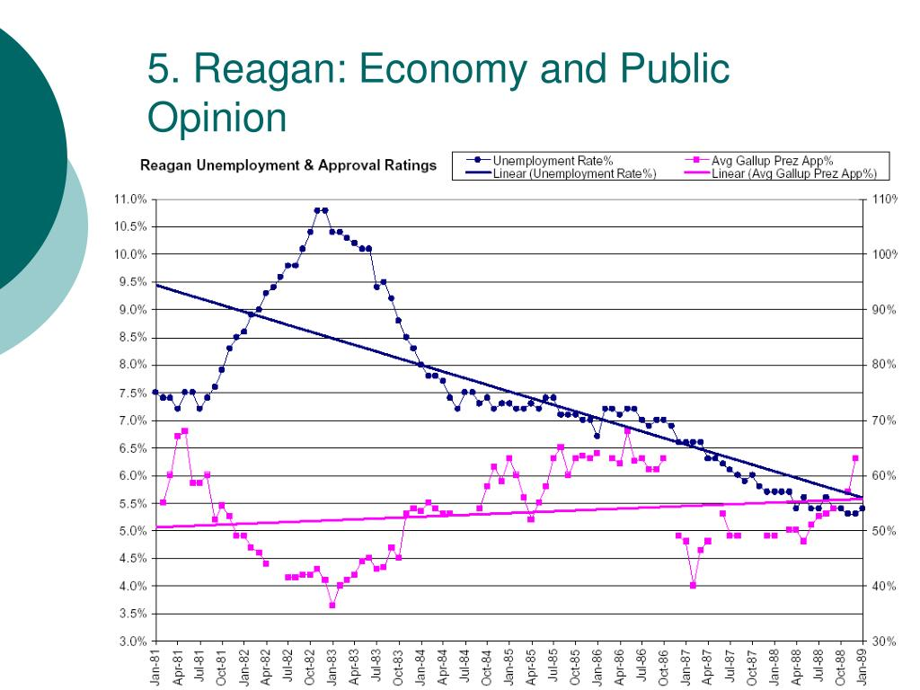 5. Reagan: Economy and Public Opinion