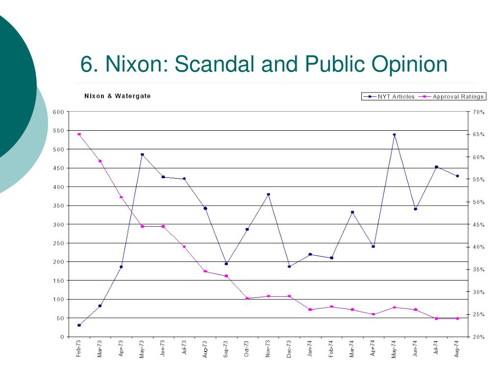 6. Nixon: Scandal and Public Opinion