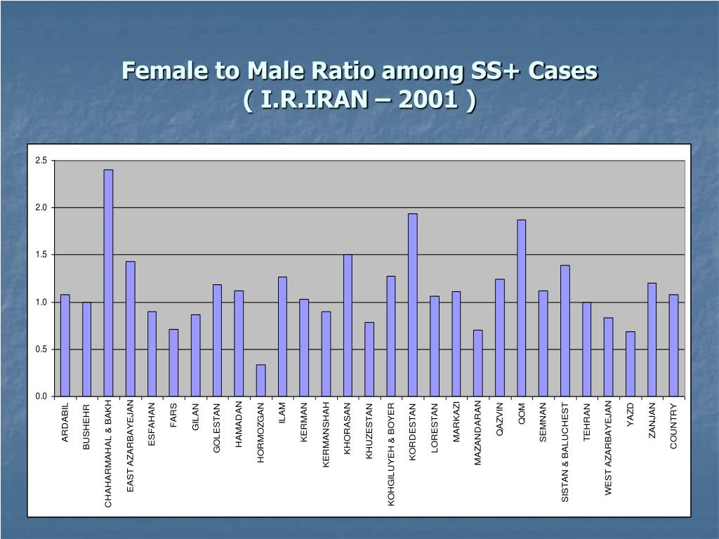 Female to Male Ratio among SS+ Cases