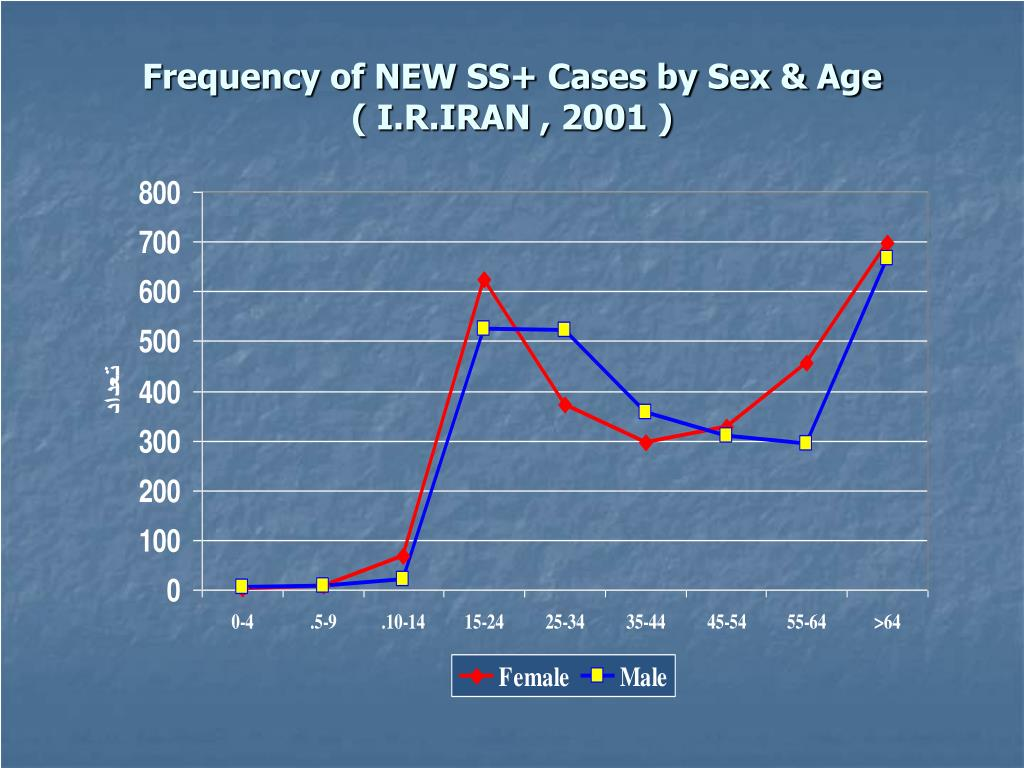 Frequency of NEW SS+ Cases by Sex & Age