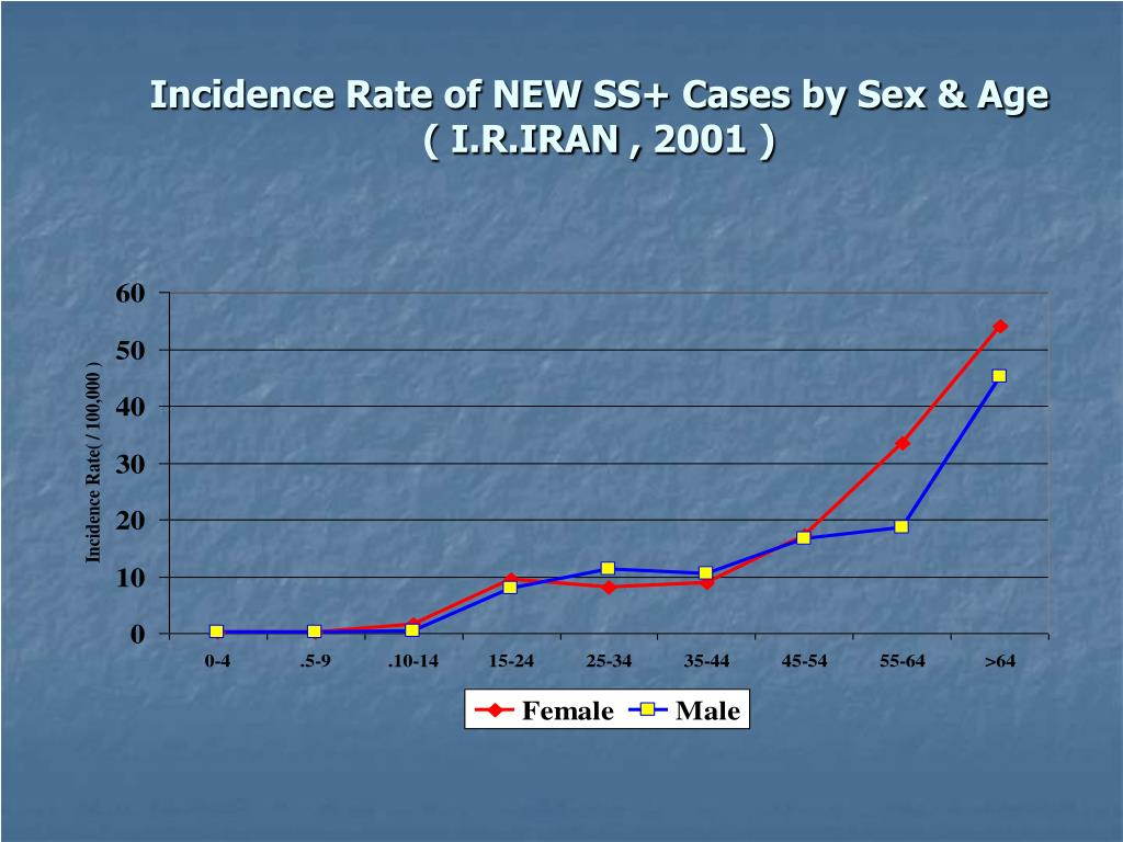 Incidence Rate of NEW SS+ Cases by Sex & Age