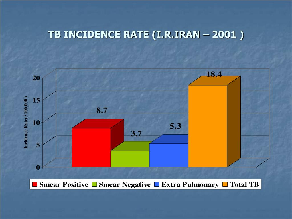 TB INCIDENCE RATE (I.R.IRAN – 2001 )