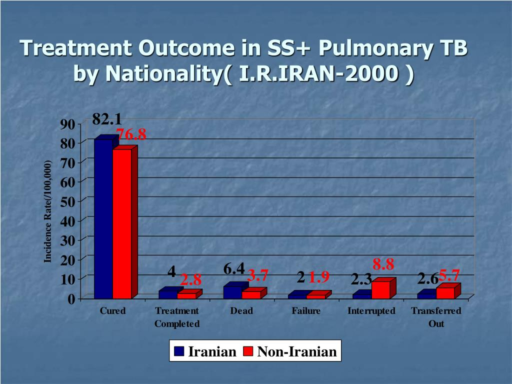 Treatment Outcome in SS+ Pulmonary TB    by Nationality( I.R.IRAN-2000 )