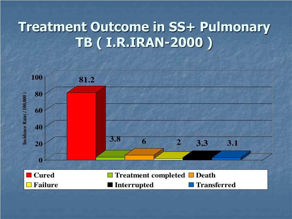 Treatment Outcome in SS+ Pulmonary TB ( I.R.IRAN-2000 )