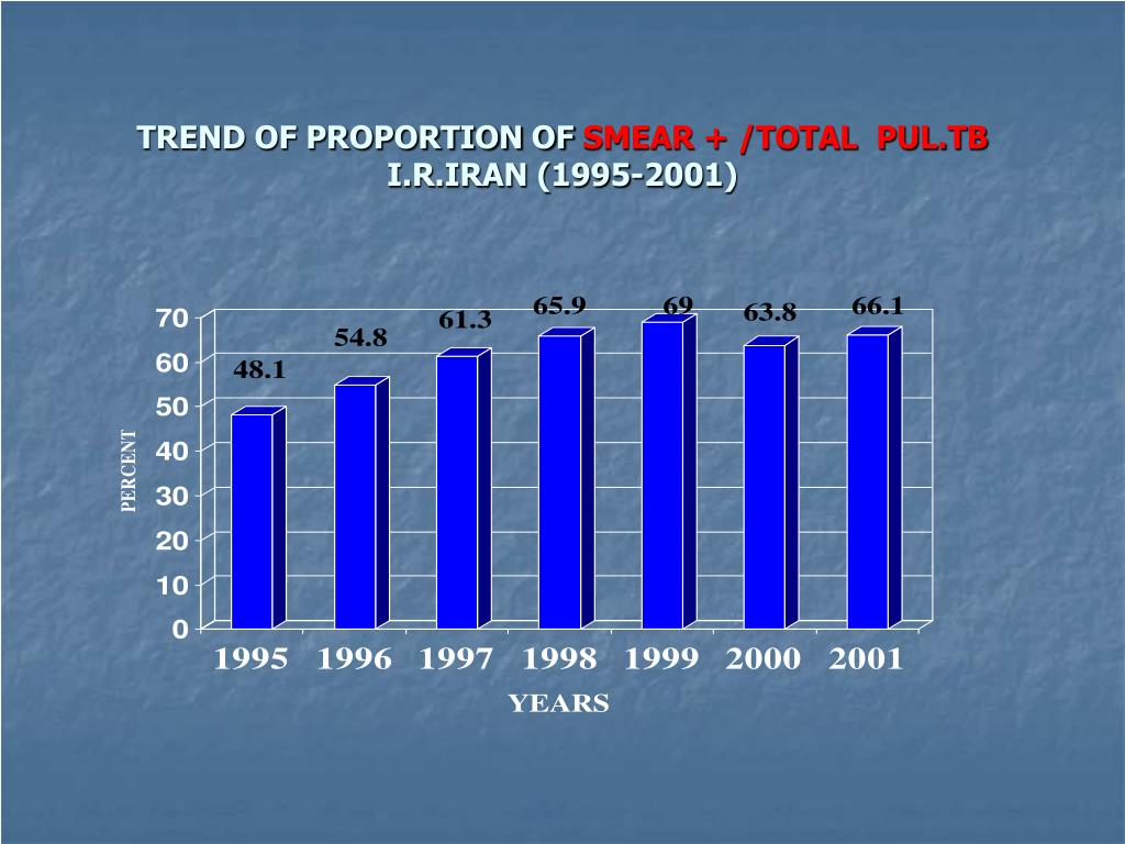 TREND OF PROPORTION OF