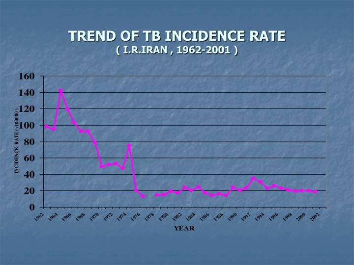 Trend of tb incidence rate i r iran 1962 2001
